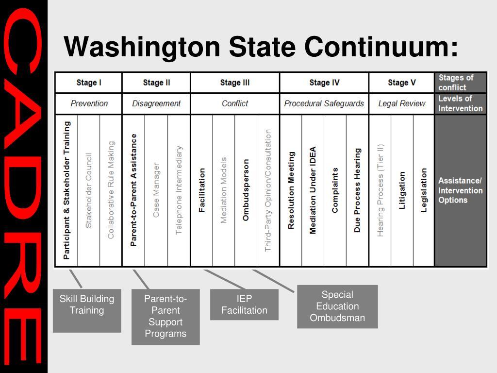 Washington State Continuum:
