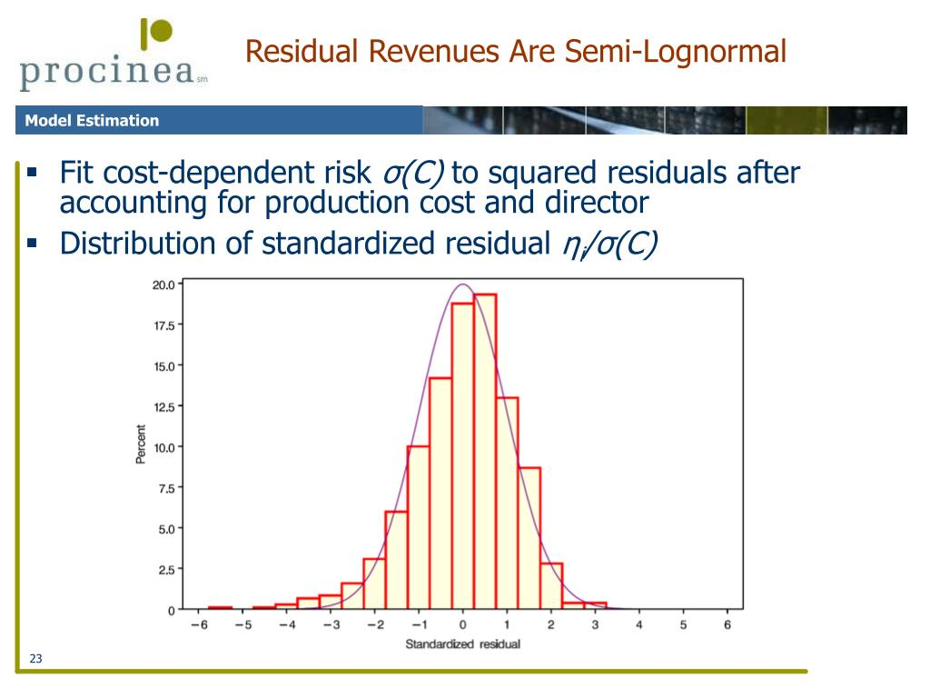 Residual Revenues Are Semi-Lognormal