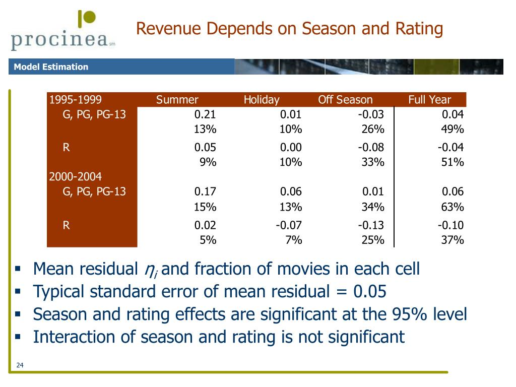 Revenue Depends on Season and Rating