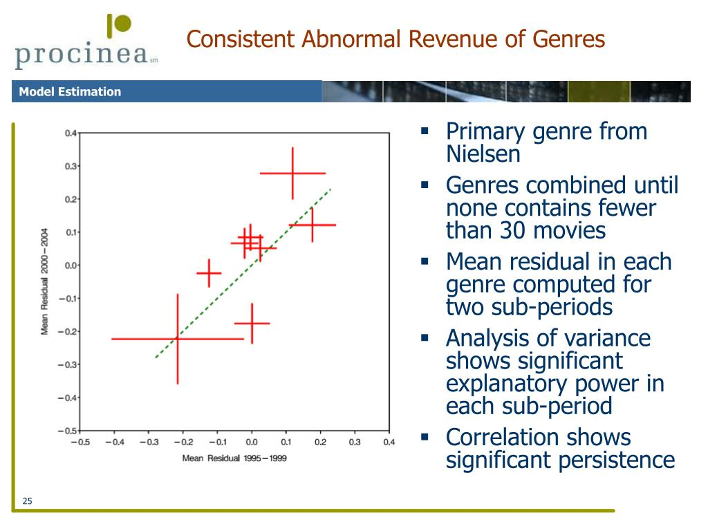Consistent Abnormal Revenue of Genres