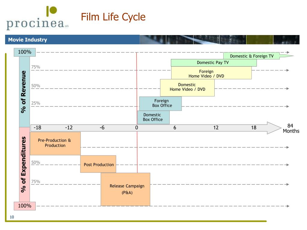 Film Life Cycle