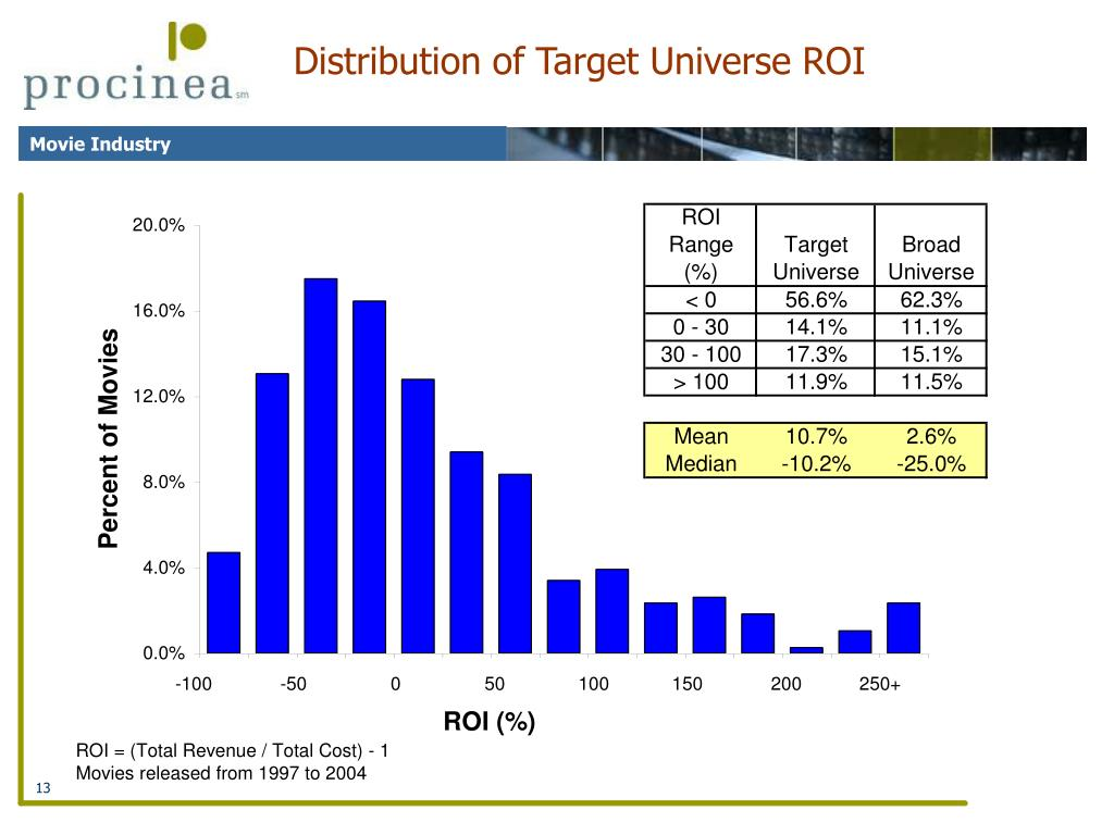 Distribution of Target Universe ROI
