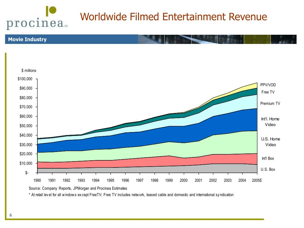 Worldwide Filmed Entertainment Revenue
