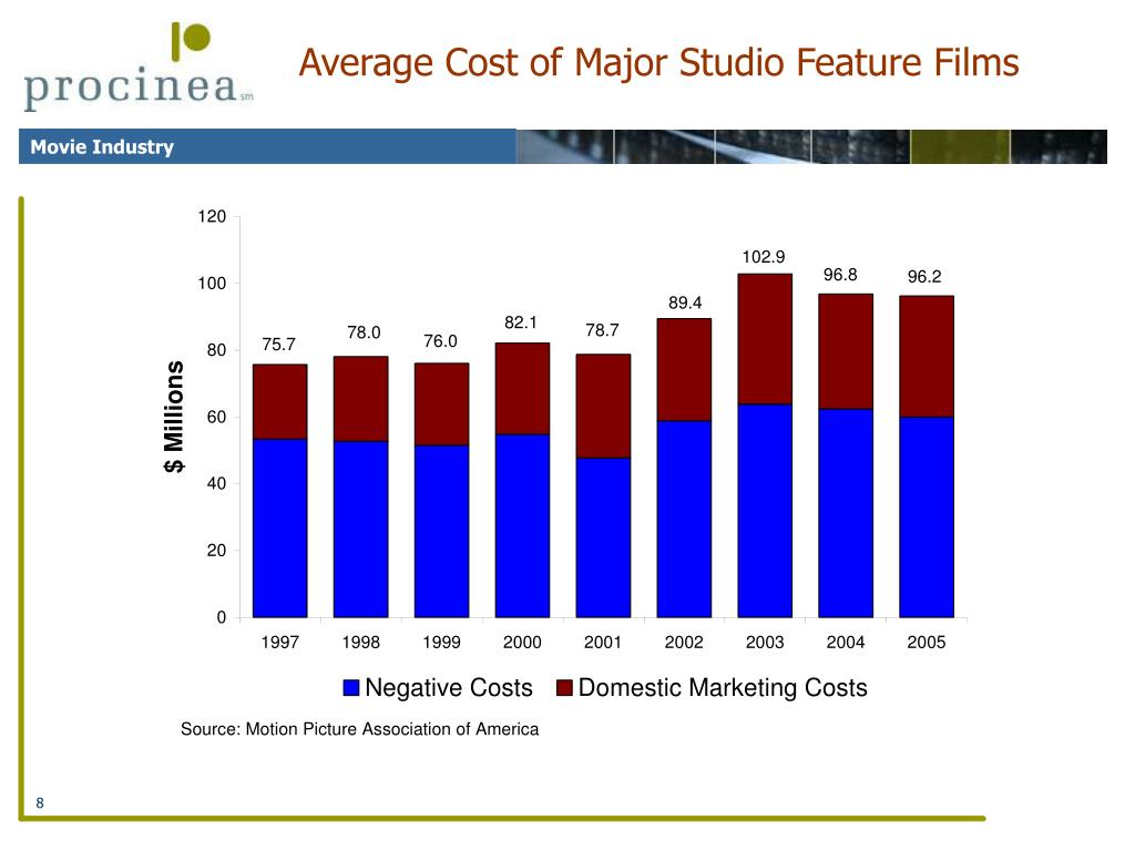 Average Cost of Major Studio Feature Films