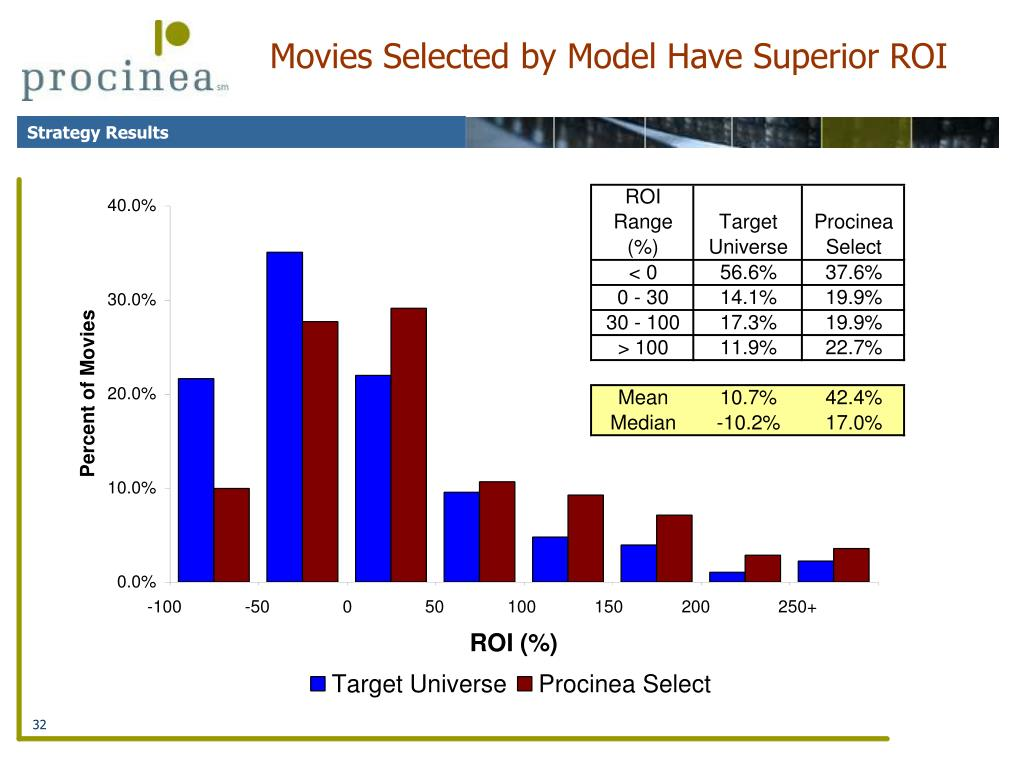 Movies Selected by Model Have Superior ROI