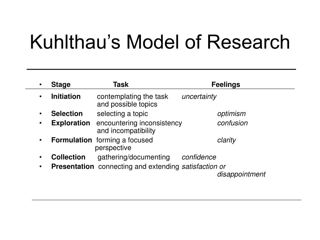 Kuhlthau's Model of Research