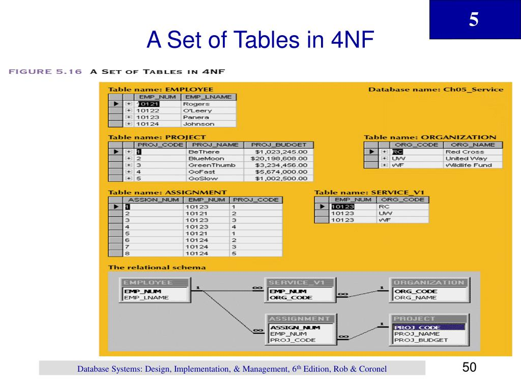 A Set of Tables in 4NF