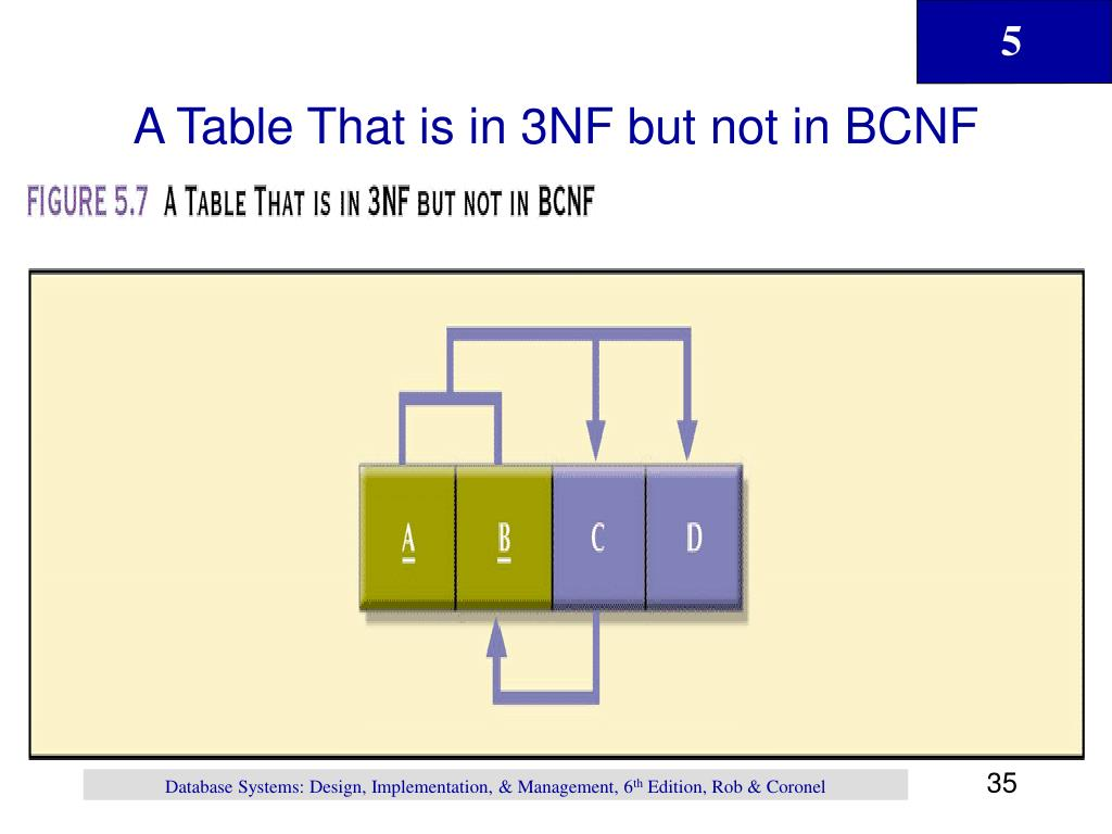 A Table That is in 3NF but not in BCNF
