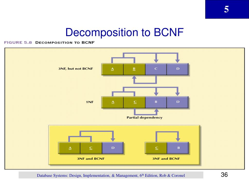 Decomposition to BCNF