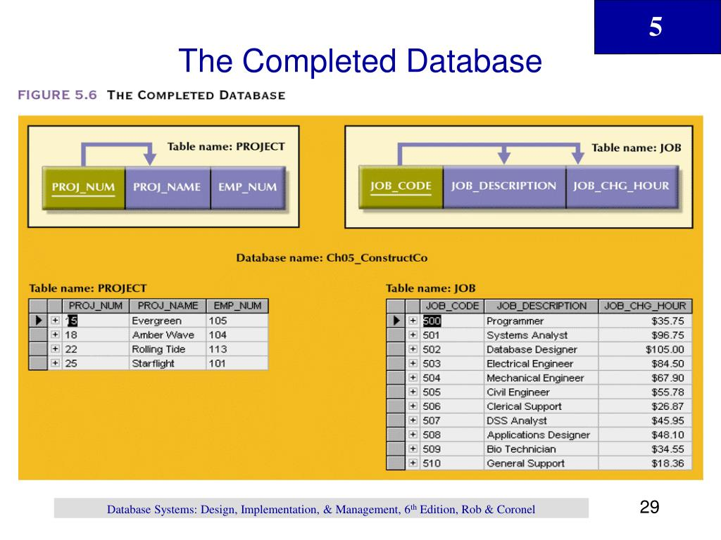 The Completed Database