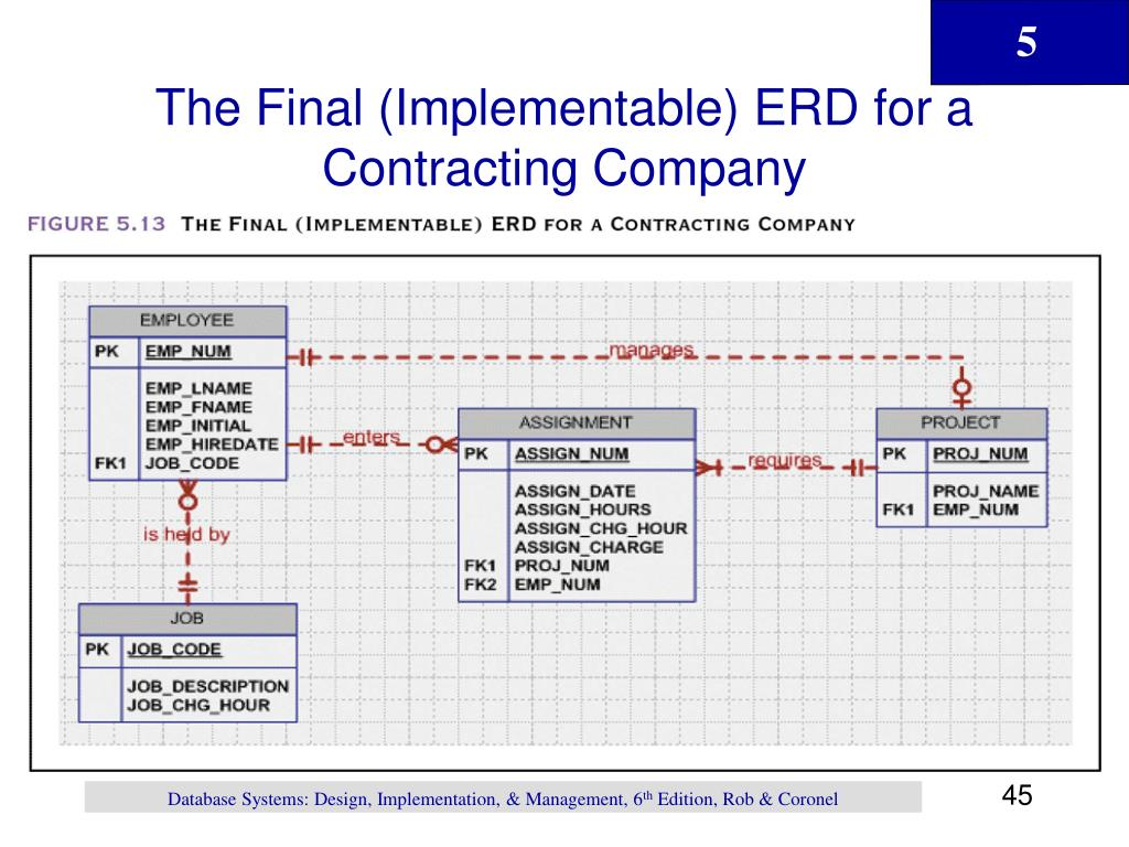 The Final (Implementable) ERD for a Contracting Company