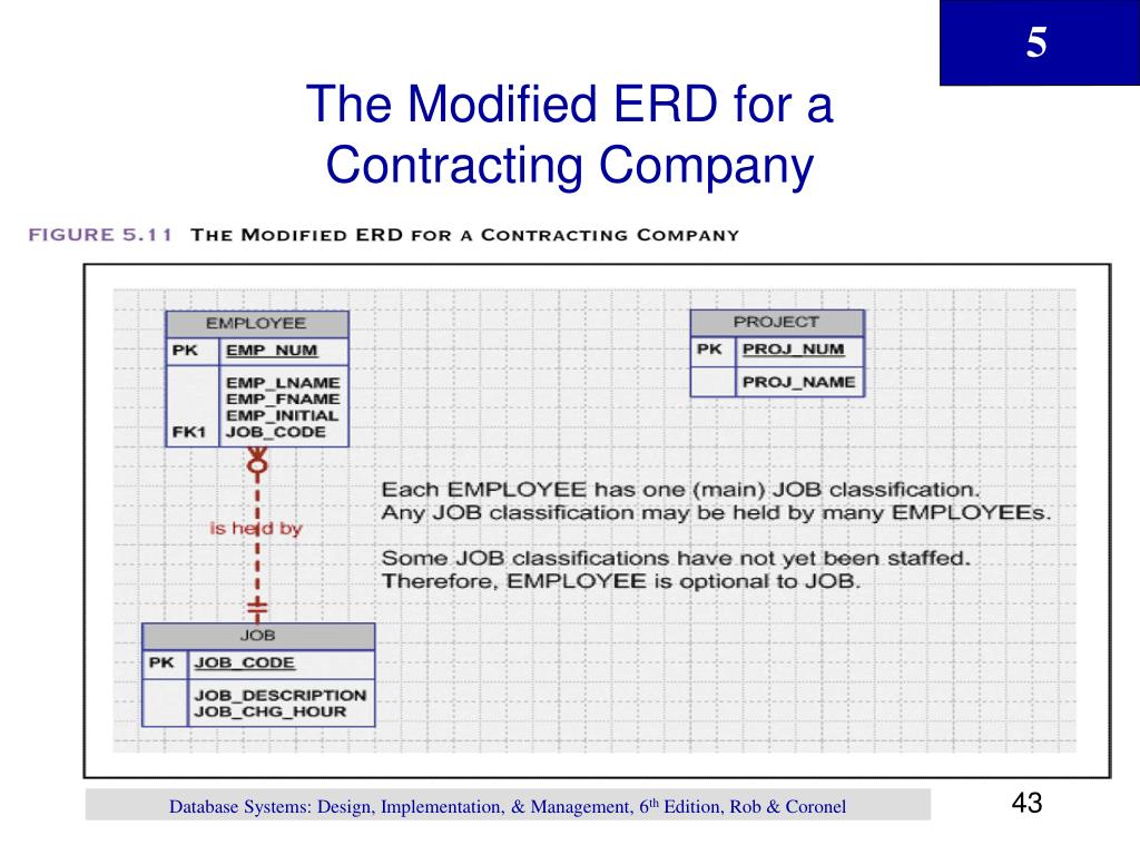 The Modified ERD for a