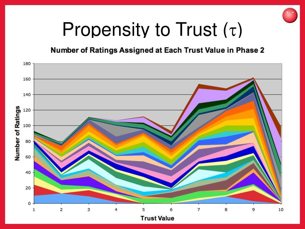 Propensity to Trust (