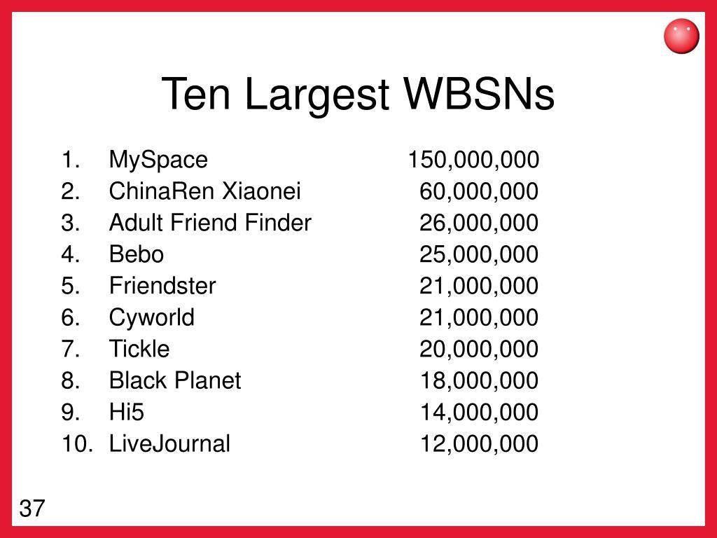 Ten Largest WBSNs
