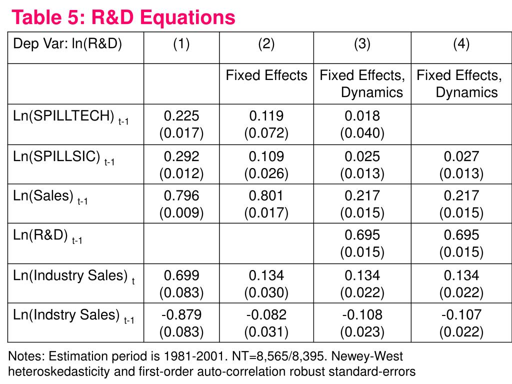 Table 5: R&D Equations