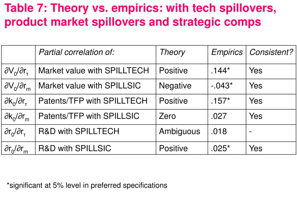 Table 7: Theory vs. empirics: with tech spillovers, product market spillovers and strategic comps