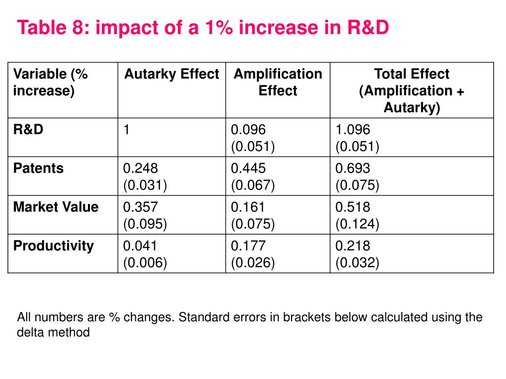 Table 8: impact of a 1% increase in R&D