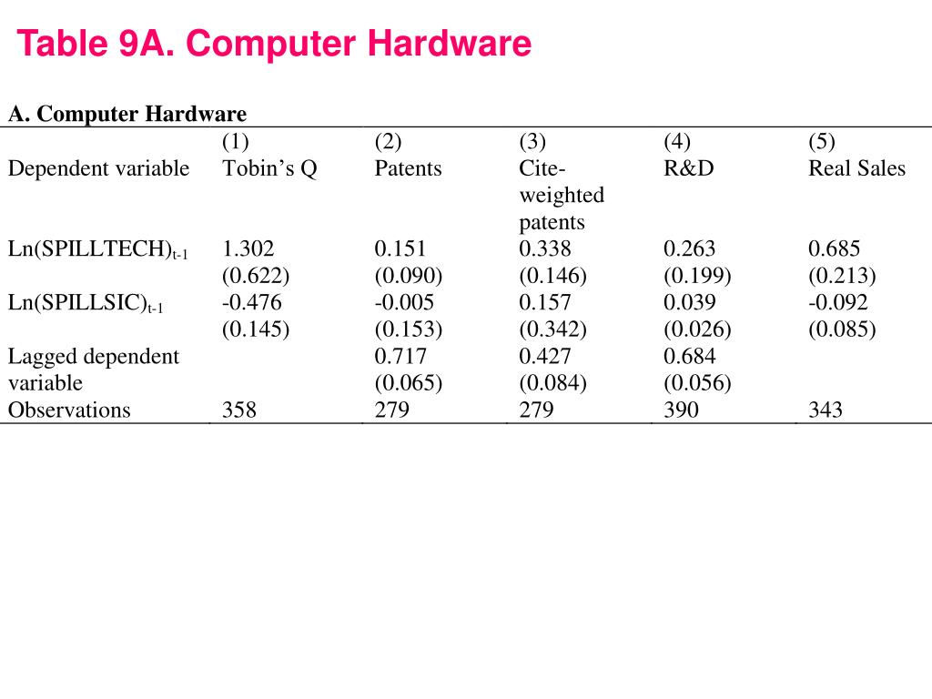 Table 9A. Computer Hardware