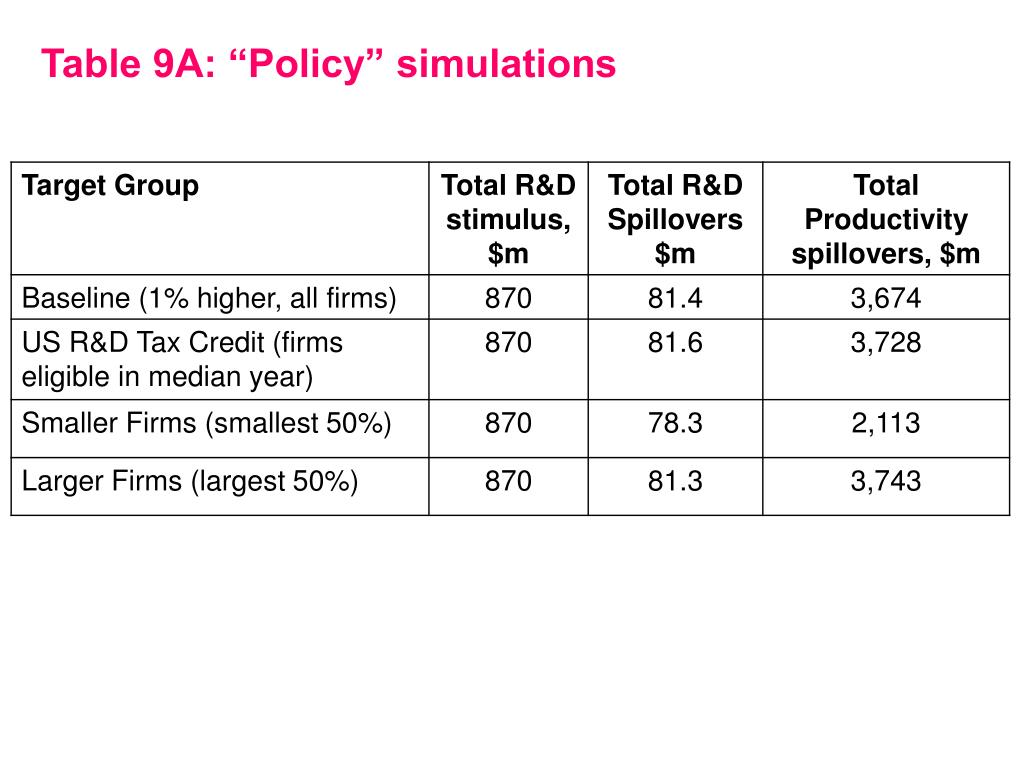 "Table 9A: ""Policy"" simulations"