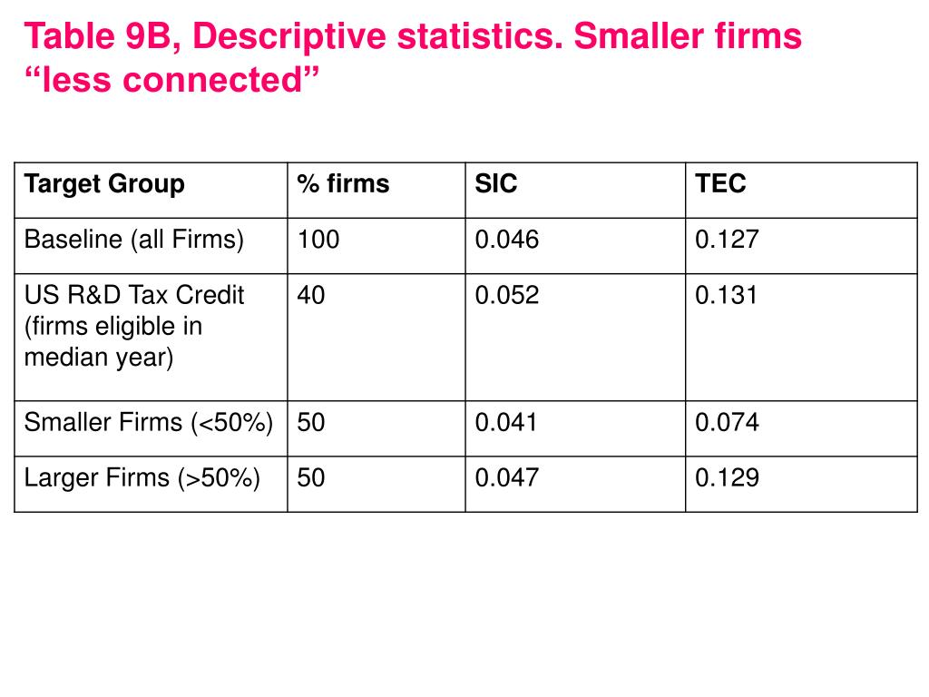 "Table 9B, Descriptive statistics. Smaller firms ""less connected"""