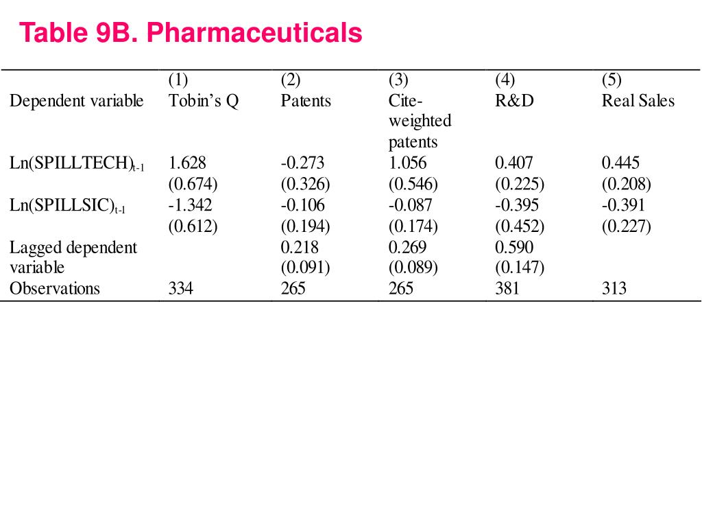Table 9B. Pharmaceuticals