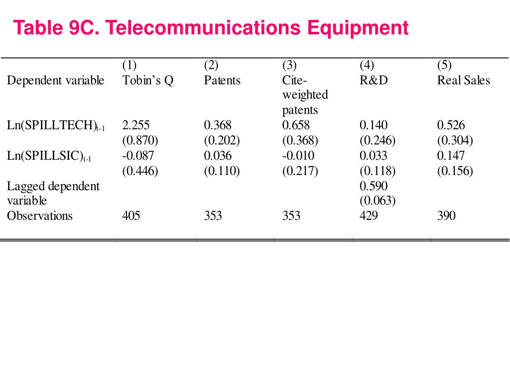 Table 9C. Telecommunications Equipment
