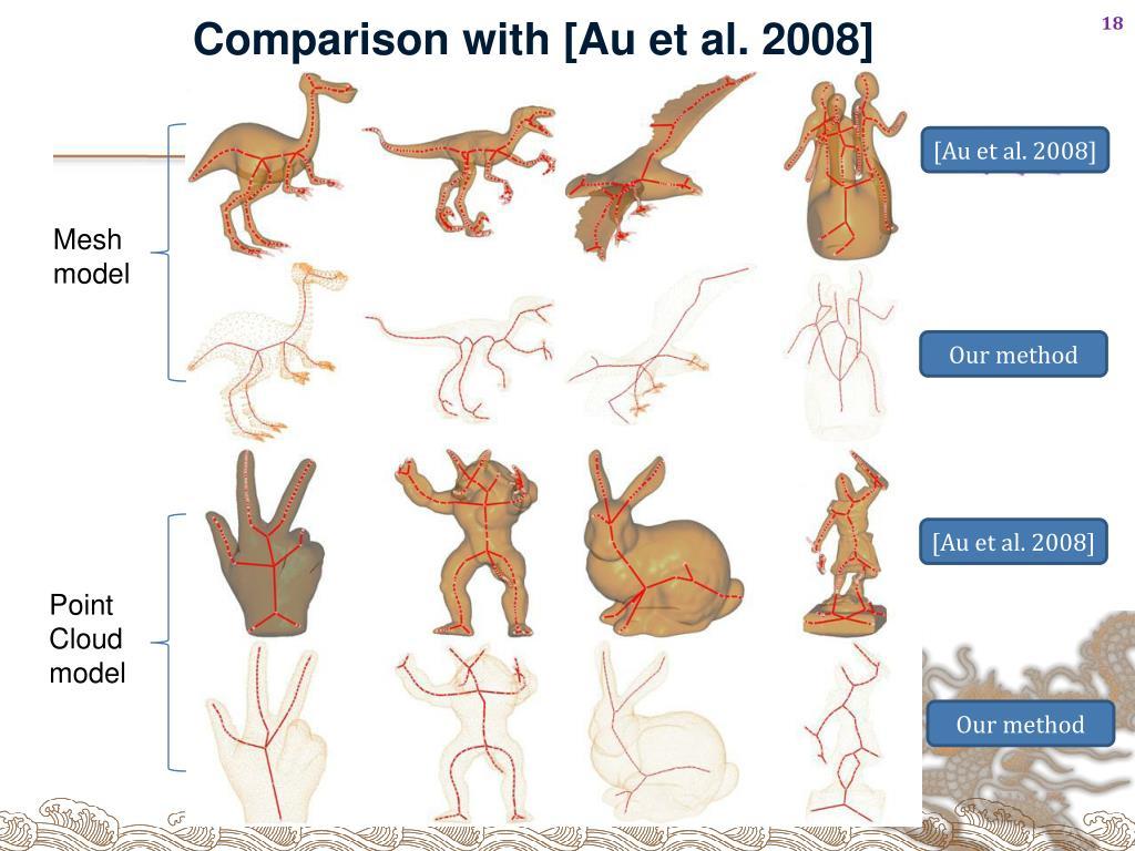 Comparison with [Au et al. 2008]