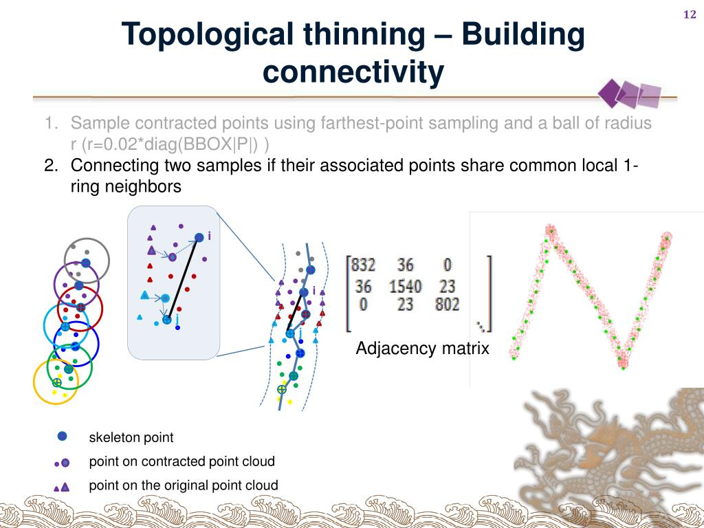Topological thinning – Building connectivity