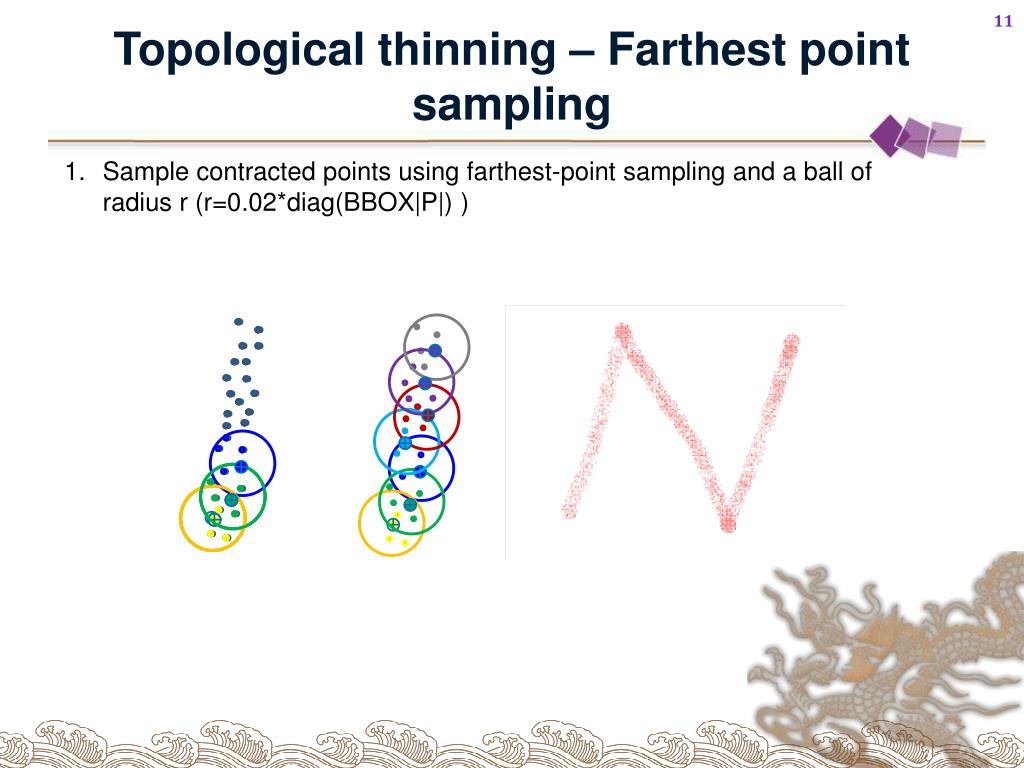 Topological thinning – Farthest point sampling