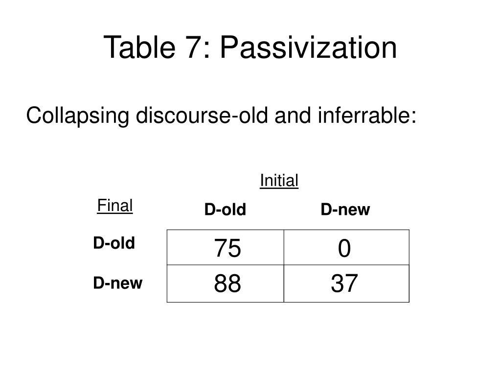 Table 7: Passivization