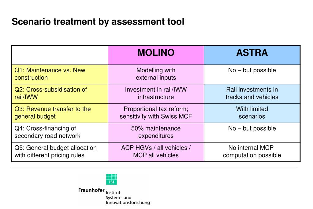 Scenario treatment by assessment tool