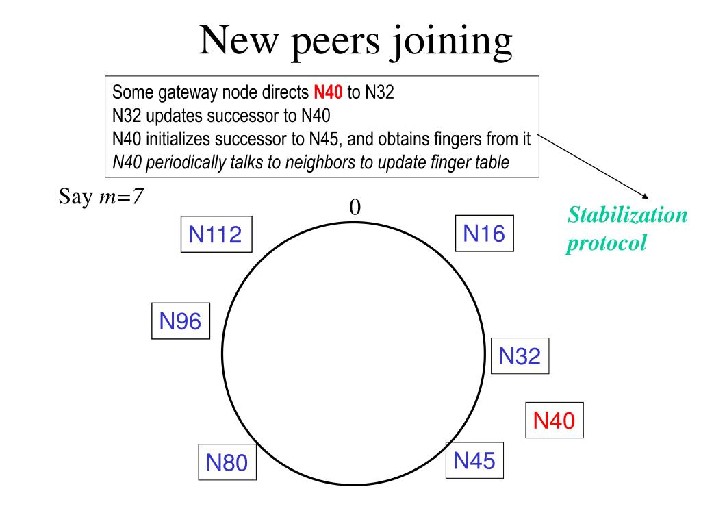New peers joining