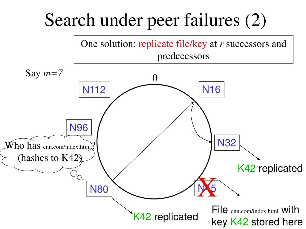 Search under peer failures (2)