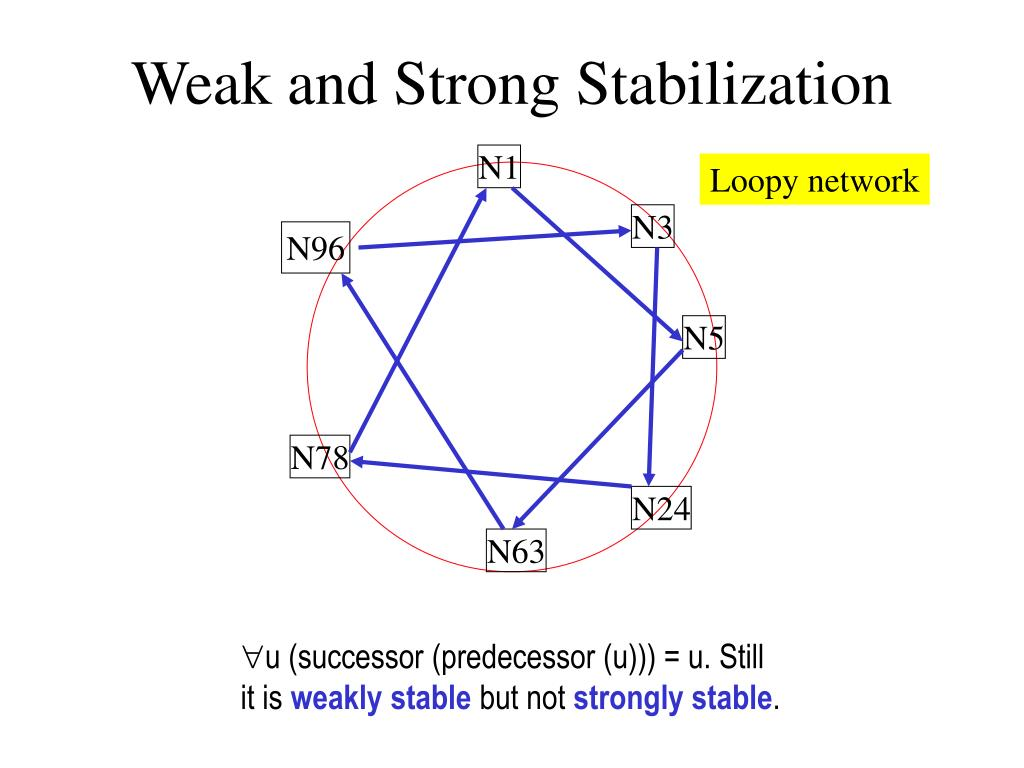 Weak and Strong Stabilization