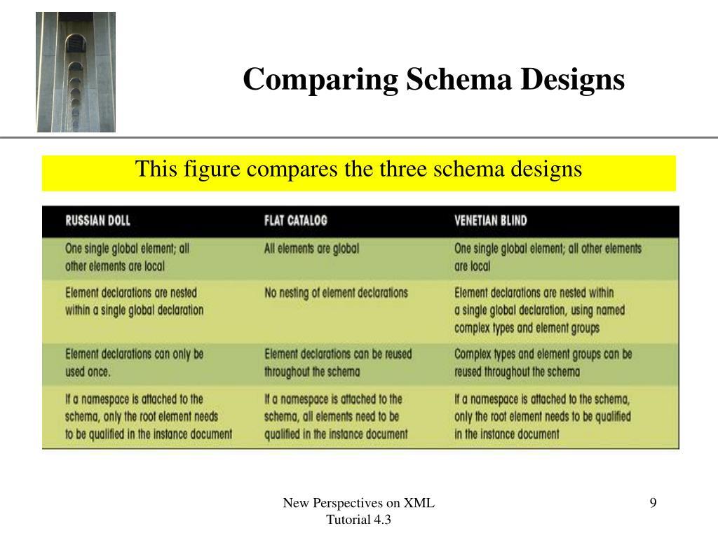 Comparing Schema Designs
