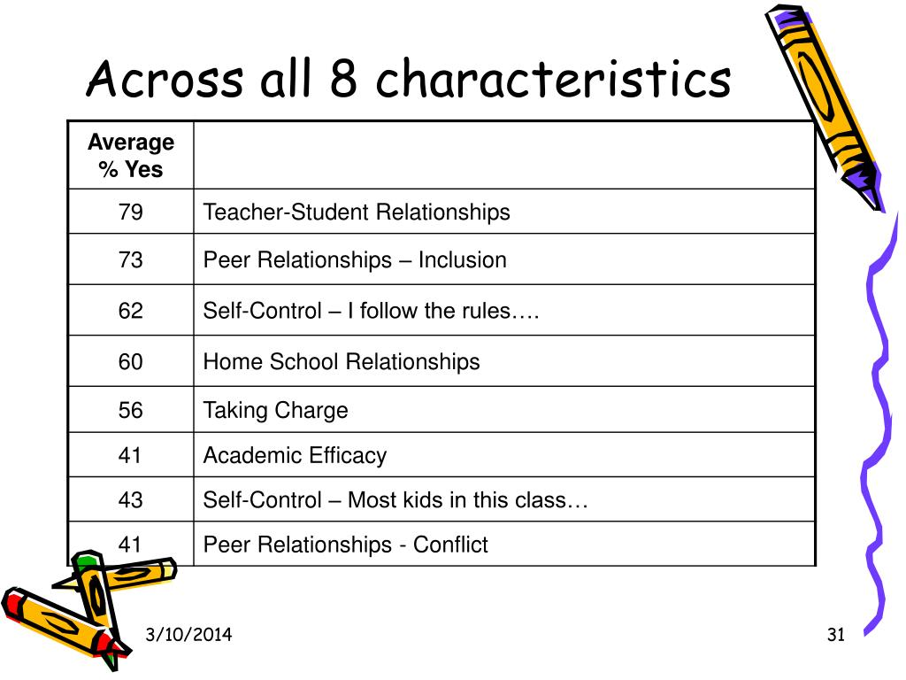 Across all 8 characteristics