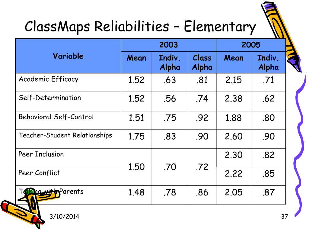 ClassMaps Reliabilities – Elementary