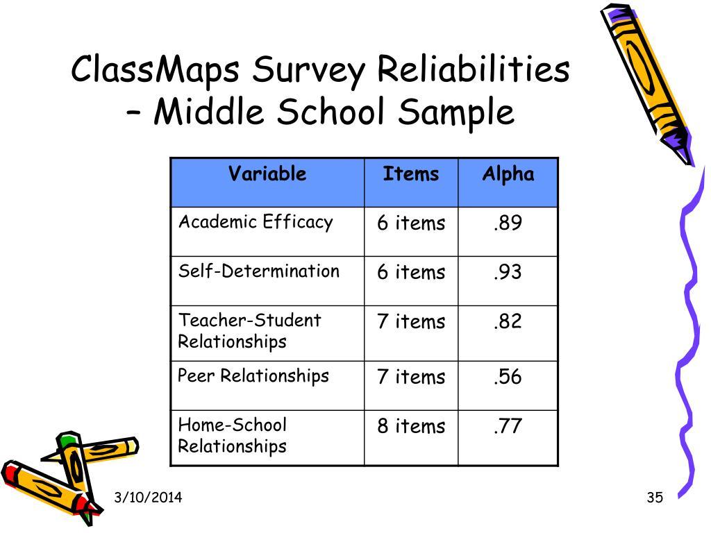 ClassMaps Survey Reliabilities – Middle School Sample