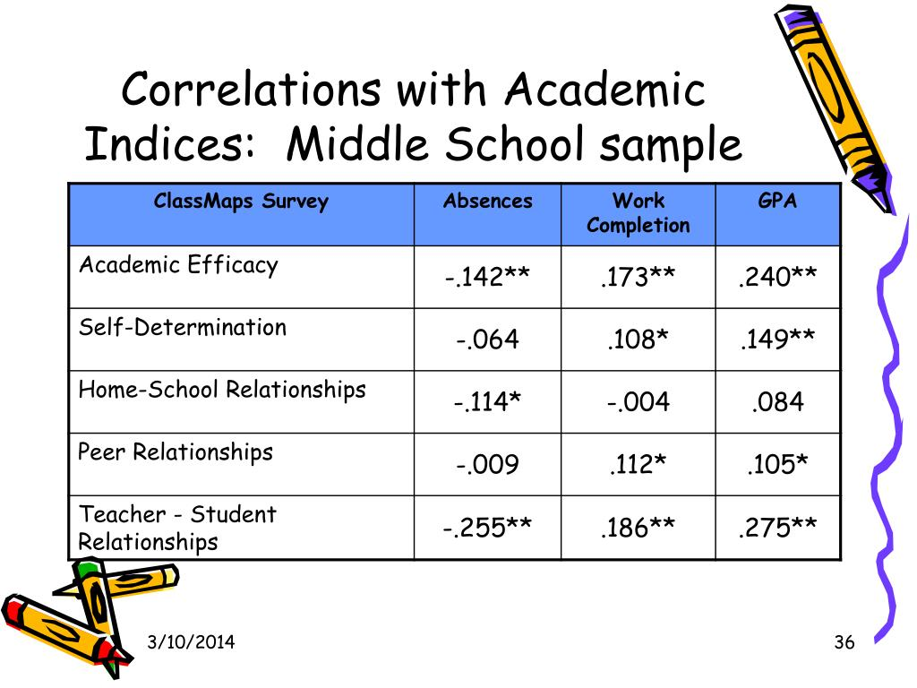 Correlations with Academic Indices:  Middle School sample