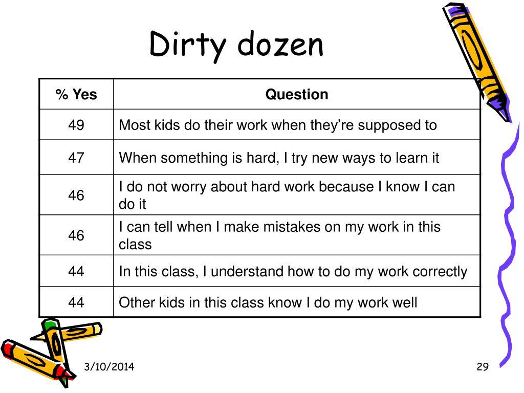 Dirty dozen