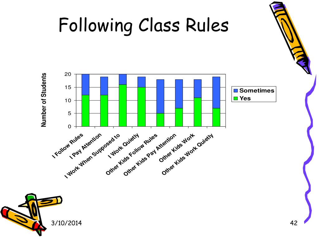 Following Class Rules