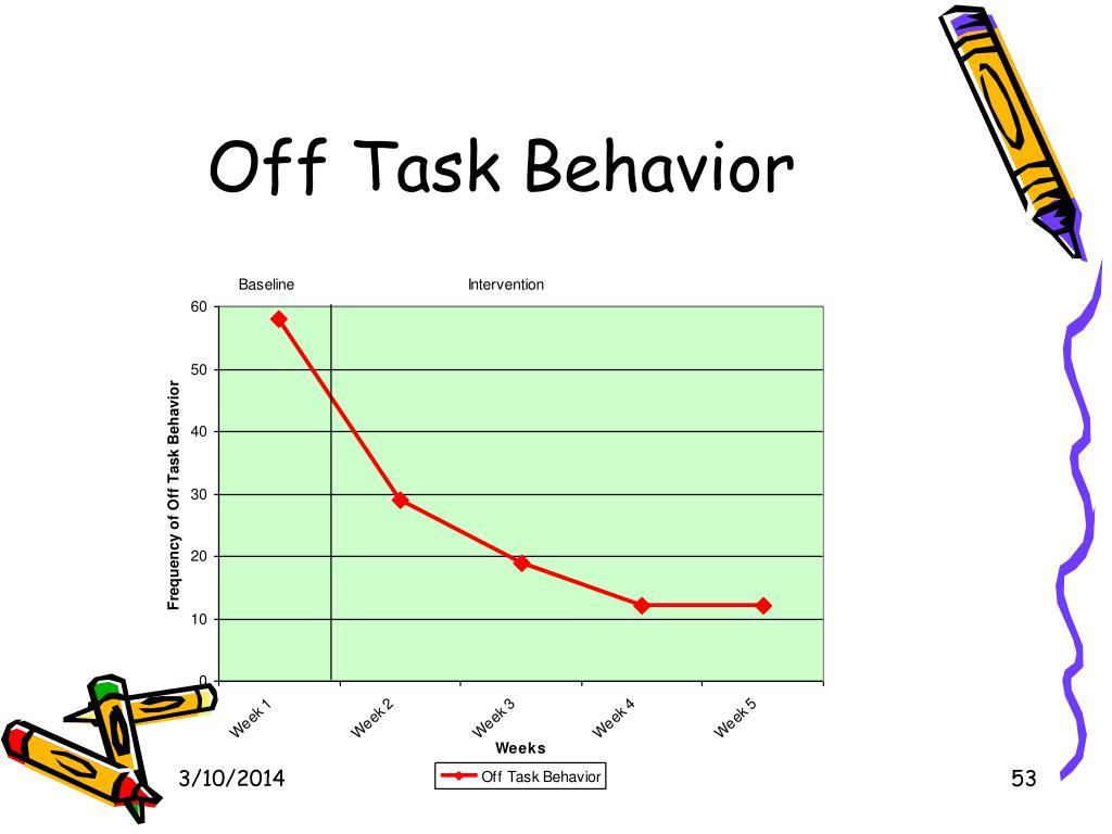Off Task Behavior