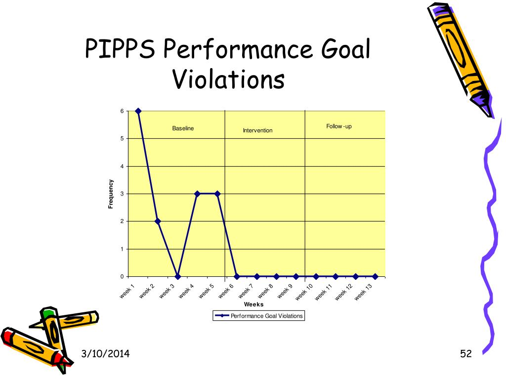 PIPPS Performance Goal Violations