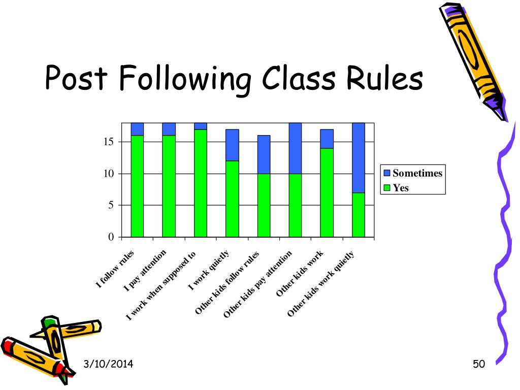 Post Following Class Rules