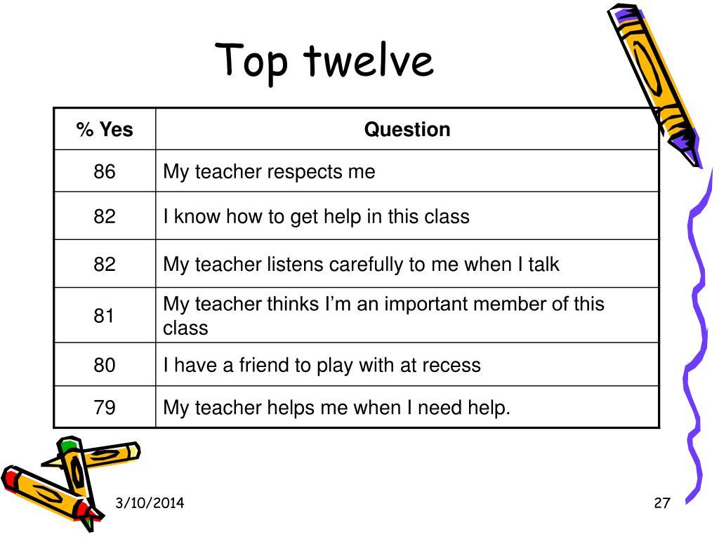 Top twelve