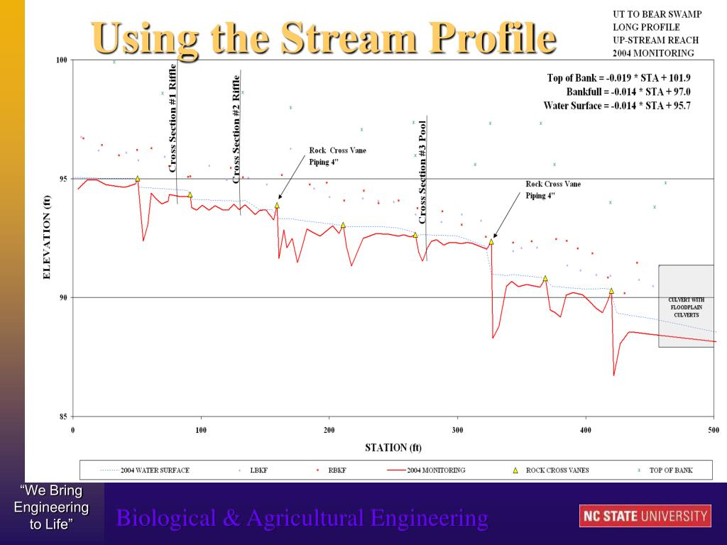 Using the Stream Profile