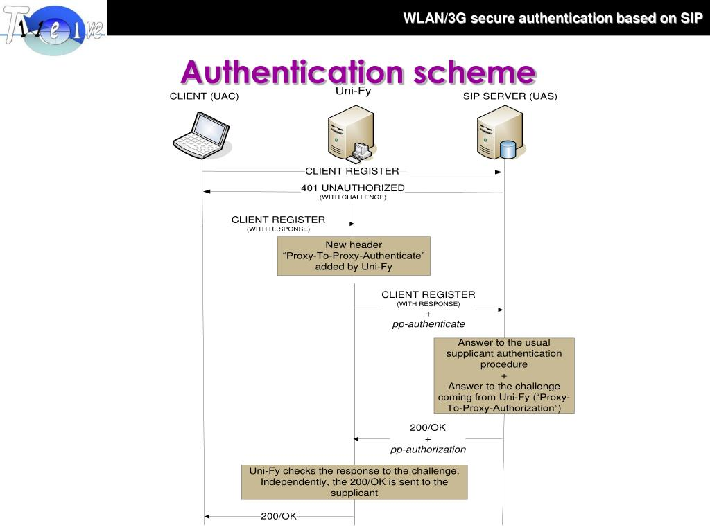 security authentication process essay Kerberos authentication: network security essay internet information services and iis essay authentication is the process that helps a web server.