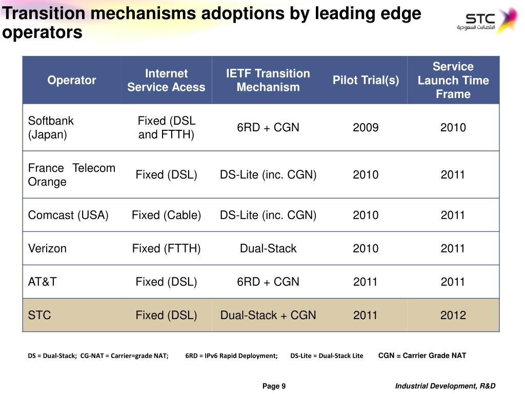 Transition mechanisms adoptions by leading edge operators