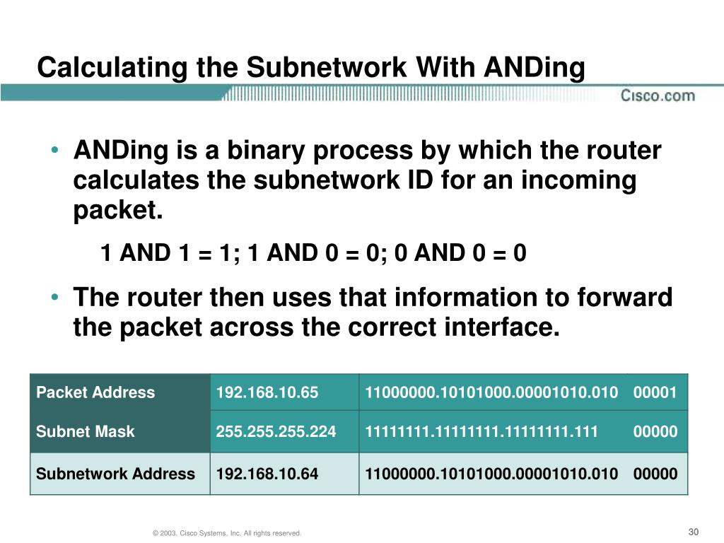 Calculating the Subnetwork With ANDing