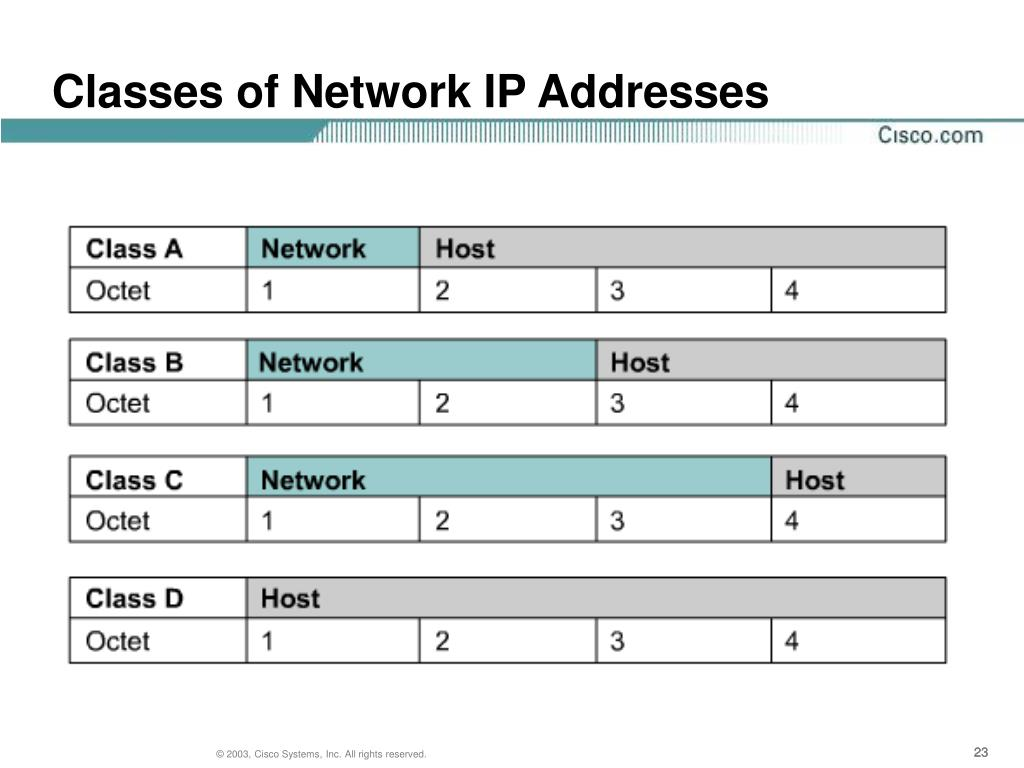 Classes of Network IP Addresses